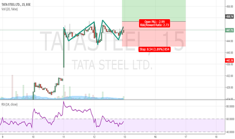 TATASTEEL: Tata Steel Bullish Pattern
