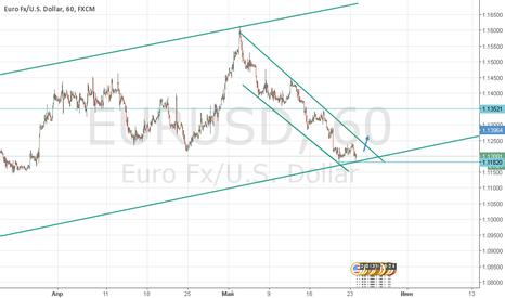 EURUSD: Разворот пары eur/usd