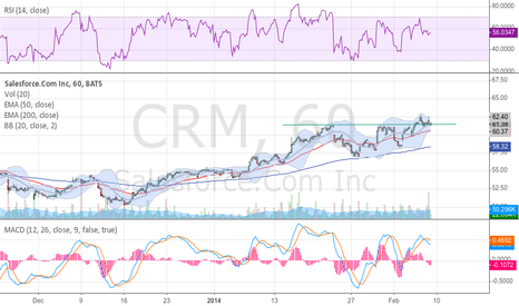 CRM: $CRM