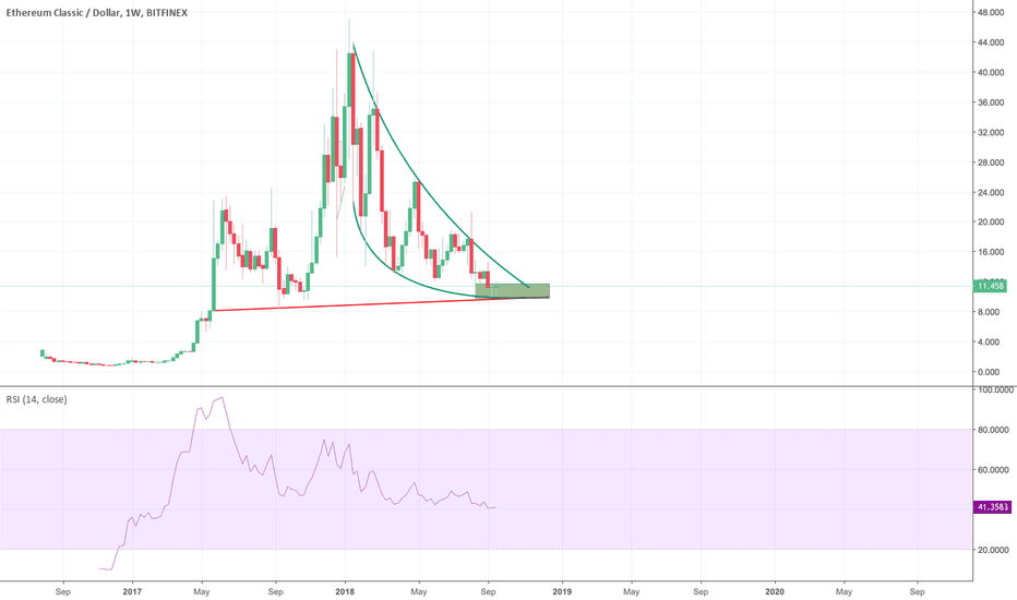 ETCUSD: ETC ready for take off