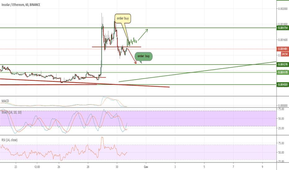Prognozele prețurilor Bitcoin pe Tradingview | cofetariablanche.ro
