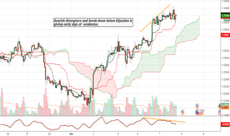 EURUSD: Bearish divergence and break down below KijunSen