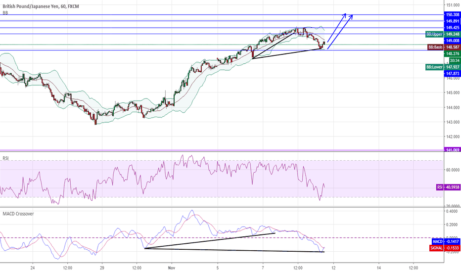 GBPJPY: GBPJPY H1  Long Divergence