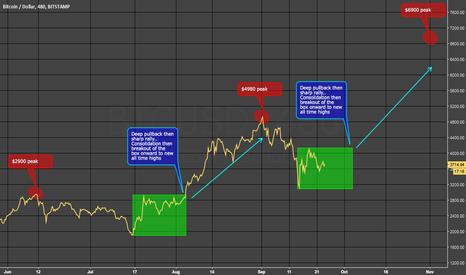 BTCUSD: BTC Consolidation Box
