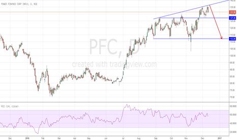 PFC: Classical Chart Pattern Short PFC