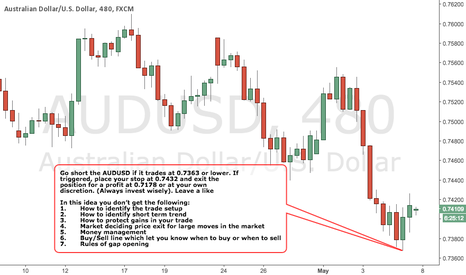 AUDUSD: AUDUSD - BEARISH Strategy