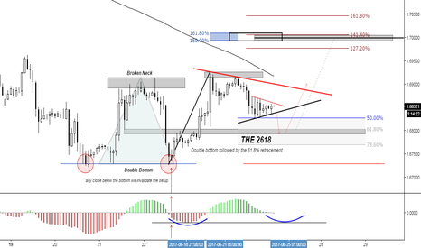 GBPCAD: (90m) Eventual Bullish 2618 (dbl bottom followed by the 61.8