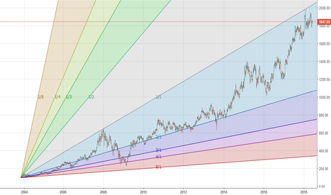 HDFC: HDFC:IN - (W) - 2004-now. Topped out??