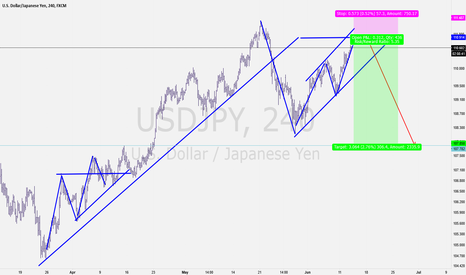 USDJPY: USDJPY Possibility of shortening this pair is in the cards