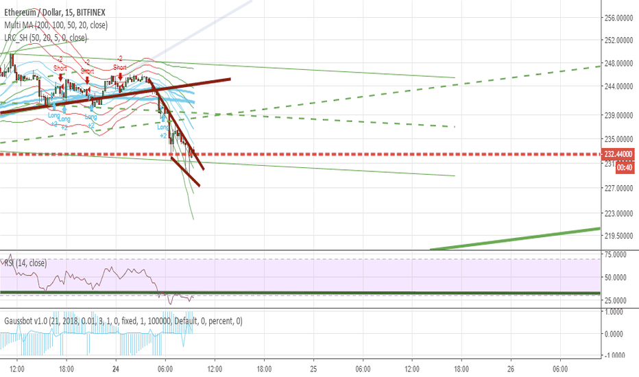 ETHUSD: rsi divergence and a wedge on M15 ethusd