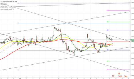 USDCAD: USD/CAD gains on weak Canadian Dollar