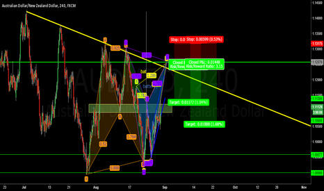 AUDNZD:  A FEW GOOD PATTERNS