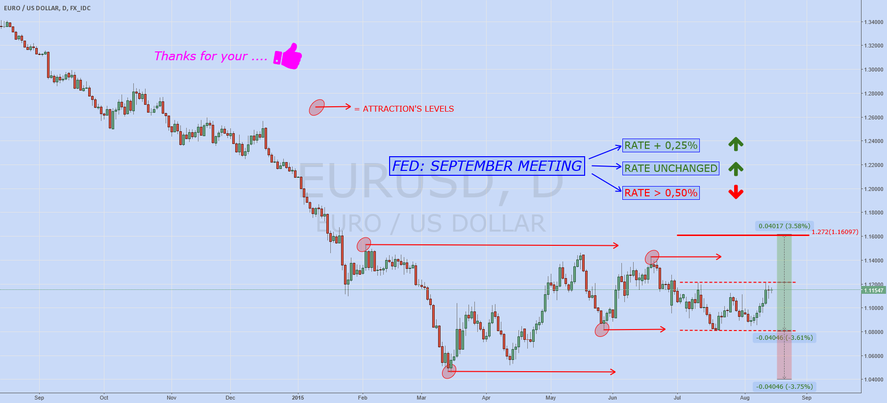 EURUSD wait FED decision....