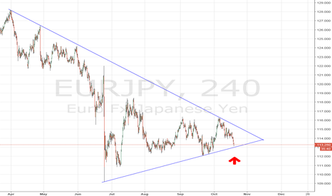 EURJPY: EUR/JPY Long 4hour time frame