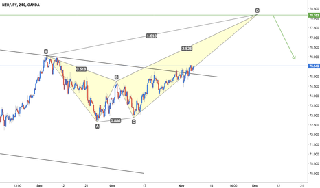 NZDJPY: NZD/JPY - Bearish Crab + Channel Breakout