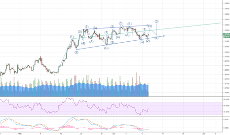 EURUSD: EURUSD is following Elliott Wave Pattern