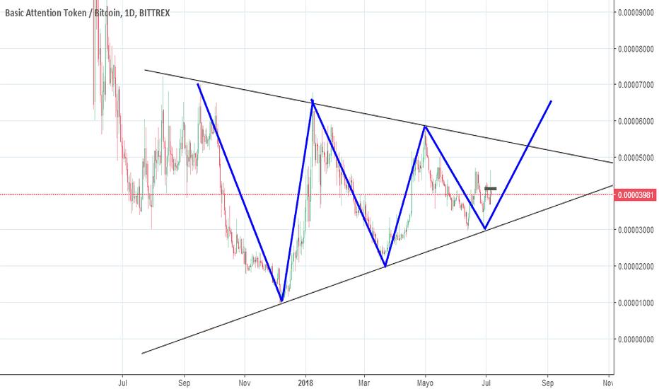 BATBTC: BATBTC, Bittrex, triangulo