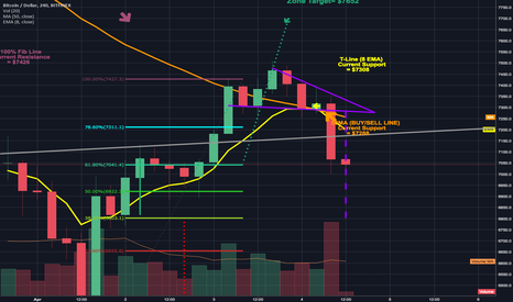 BTCUSD: bearish breakdown from descending triangle bull flag