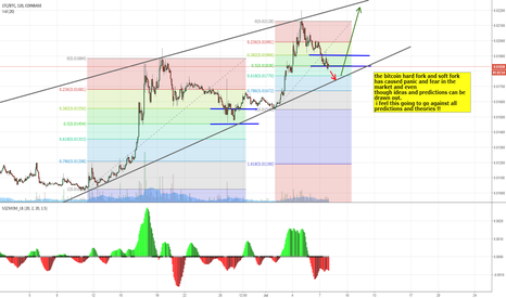 LTCBTC: Litecoin- Anything can happen