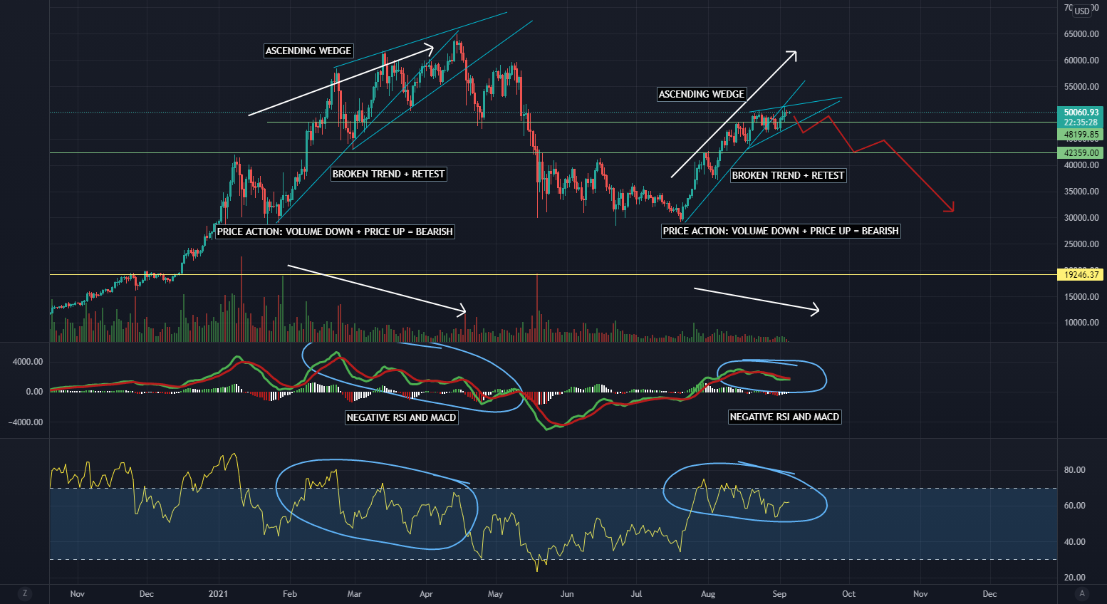 Bitcoin: History Repeats itself. for BITSTAMP:BTCUSD by RomanXIV