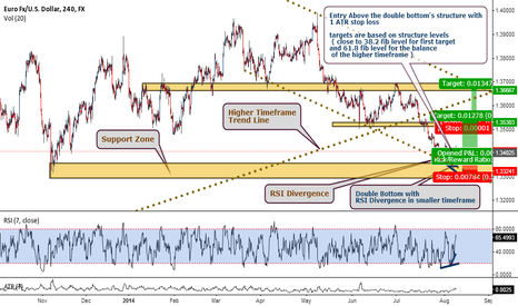 EURUSD: EURUSD Long trade Oportunity