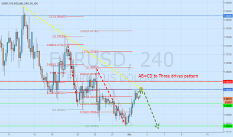 EURUSD: EUR/USD Go Short in Three Drives Pattern