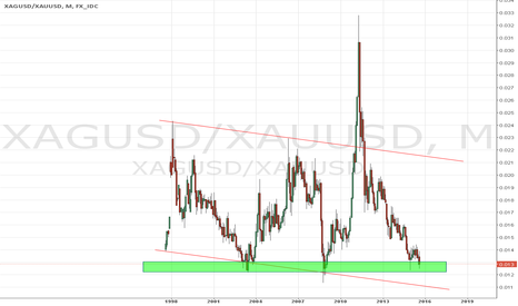 XAGUSD/XAUUSD: Silver gold ratio almost bottomed
