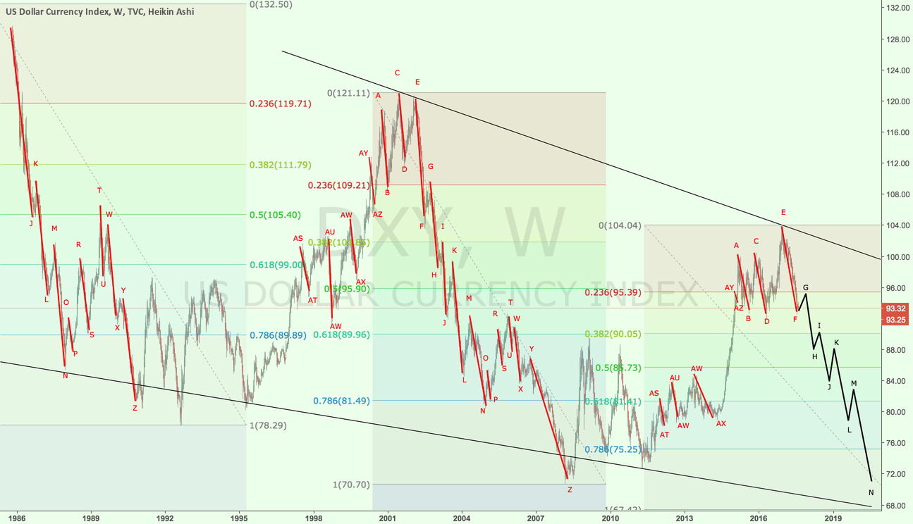 DXY 1W - Elliott waves
