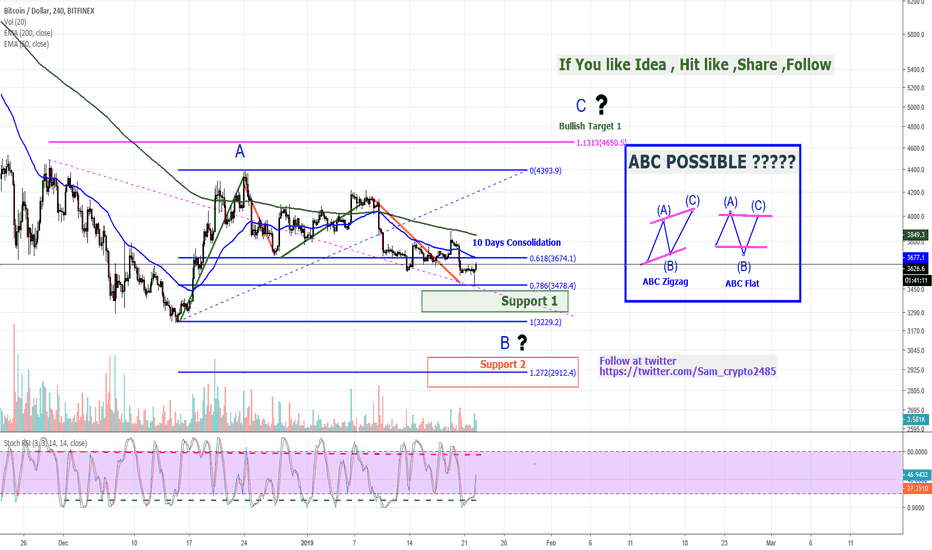 BTCUSD: IS BITCOIN GOING TO 4500 USD + ??? Can we have Wave C upside ?