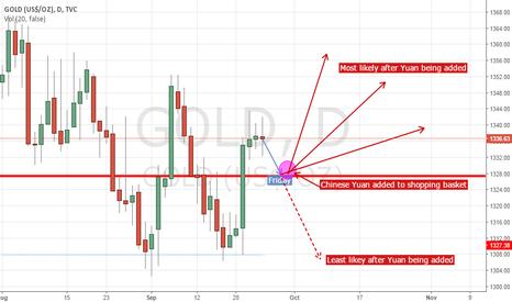 GOLD: Enter Yuan: Gold Possibilities.