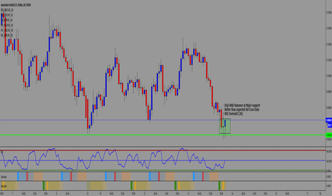 AUDUSD: Long AU based on support, Good AU data and RSI