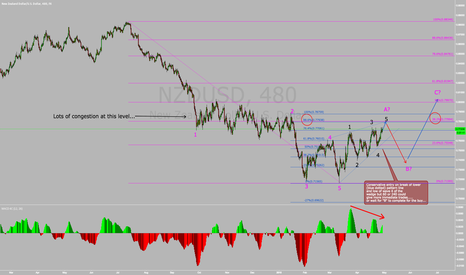 "NZDUSD: Possible wedge/leading diagonal...sell ""B"" wave, buy ""C""...."