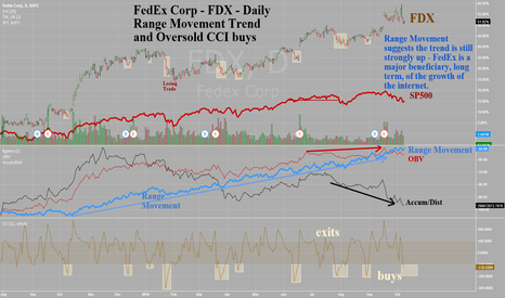 FDX: Fedex Corp -FDX -Daily -Trend is still up and now oversold =buy