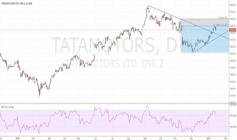 TATAMOTORS: Bearish Engulfing at Death Zone !
