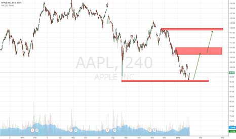 AAPL: Rock Bottom Prices for #AAPL