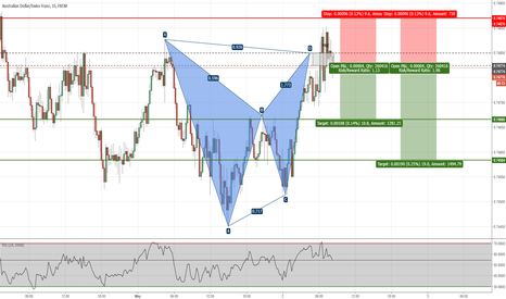 AUDCHF: AUDCHF - Bat Pattern Completed on 15-min Chart