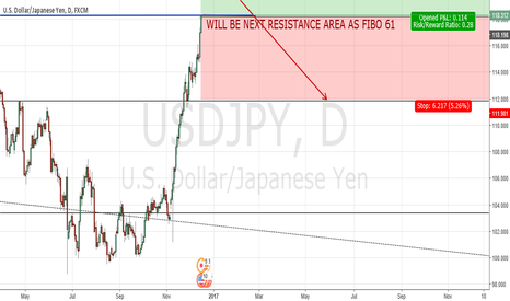USDJPY: WAIT until REACH FIBO 61