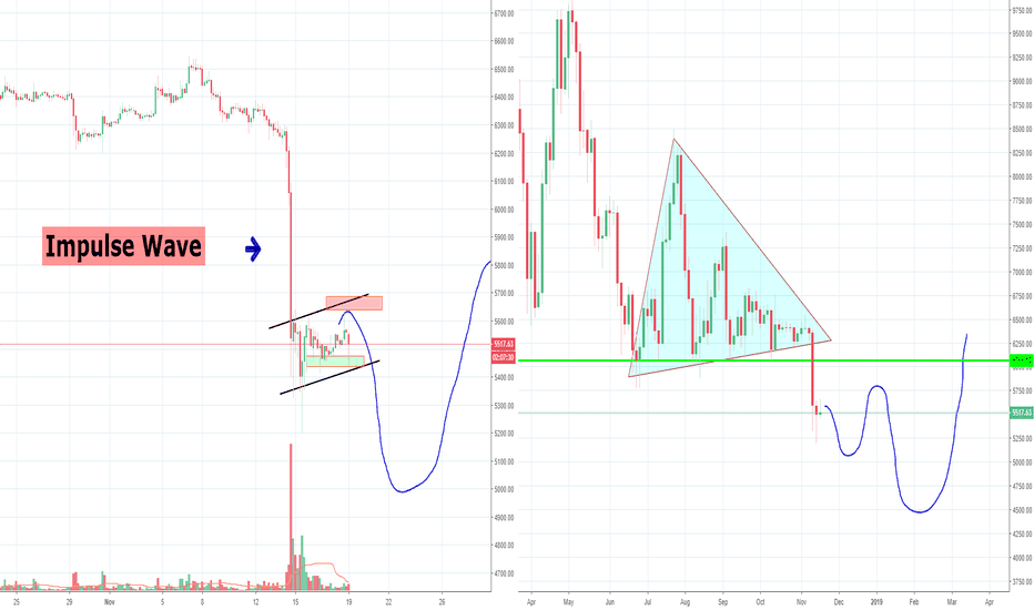 BTCUSD: Bitcoin Still too Weak to Break up, Bear Flag