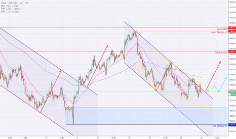 GOLD: Gold-Talfahrt wird ausgebremst - Ausbruch aus dem Abwärtstrend?