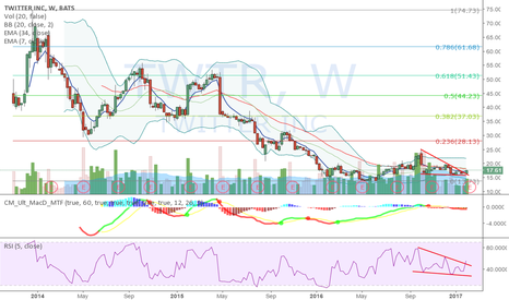 TWTR: TWTR Long Term Buy? (Weekly Chart)
