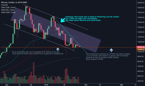 BTCUSD: BTCUSD new trend line becoming tight. 24 hour confirm