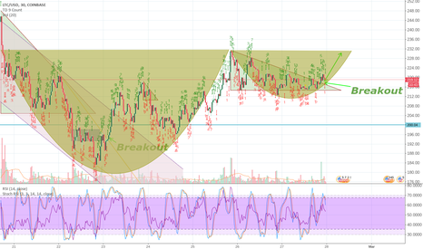 LTCUSD: LTC Cup and Handle