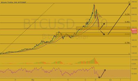 BTCUSD: Bitcoin/USD