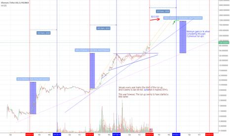 ETHUSDT: Ethereum USD - Road to $10,000