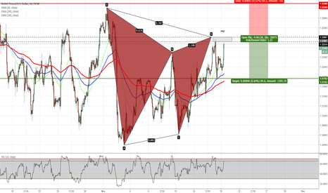 GBPUSD: GBPUSD - Gartley Pattern Completion on H1 Chart