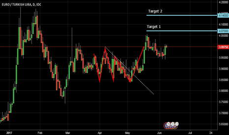 EURTRY: Triple Bottoms