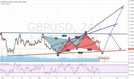 GBPUSD: GU will be rejected in the trendline