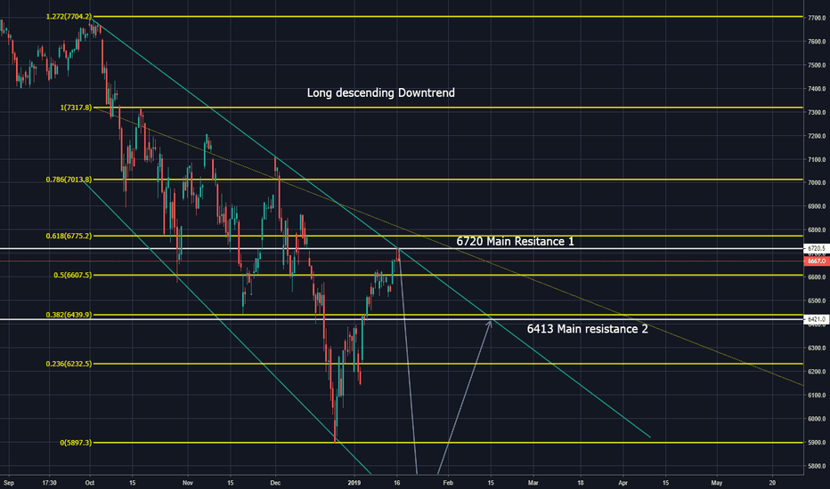 NDX: Long descending Downtrend holds on