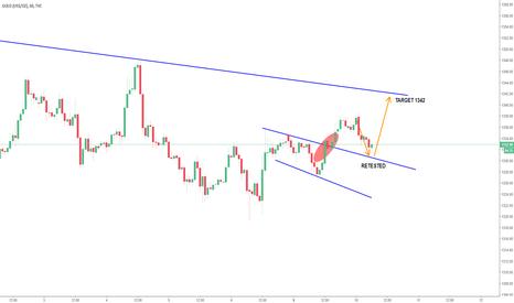 GOLD: XAUUSD Gold Shortterm Overview