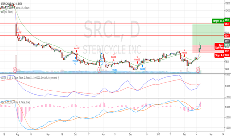 SRCL: Strong gap-up formation with higher-than-average volumes